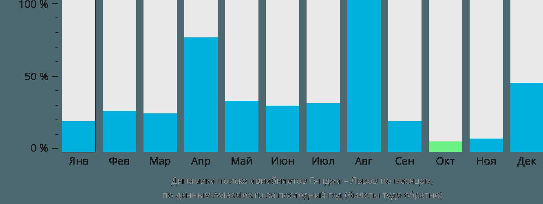Динамика поиска авиабилетов из Гянджи в Львов по месяцам