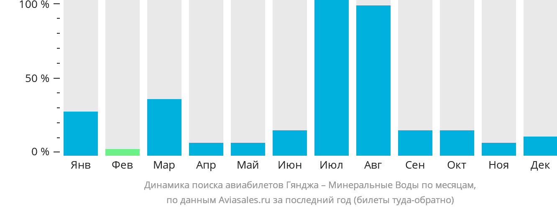Динамика поиска авиабилетов из Гянджи в Минеральные воды по месяцам