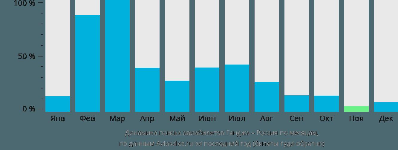 Динамика поиска авиабилетов из Гянджи в Россию по месяцам