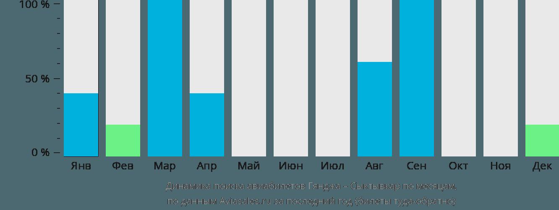 Динамика поиска авиабилетов из Гянджи в Сыктывкар по месяцам