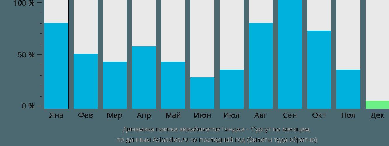 Динамика поиска авиабилетов из Гянджи в Сургут по месяцам