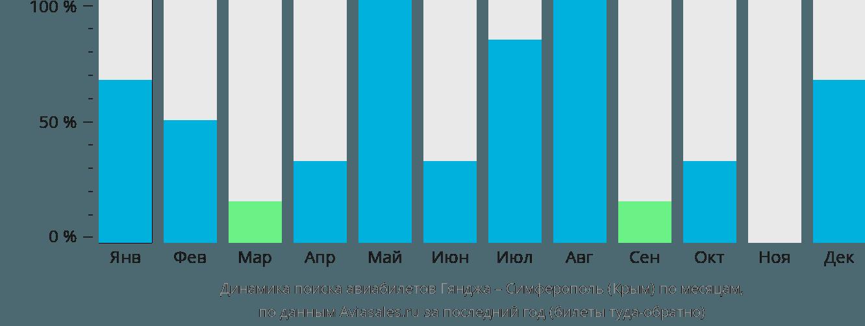 Динамика поиска авиабилетов из Гянджи в Симферополь по месяцам