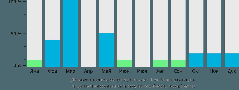 Динамика поиска авиабилетов из Гянджи в Тель-Авив по месяцам