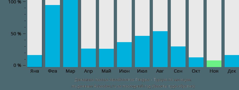 Динамика поиска авиабилетов из Гянджи в Турцию по месяцам
