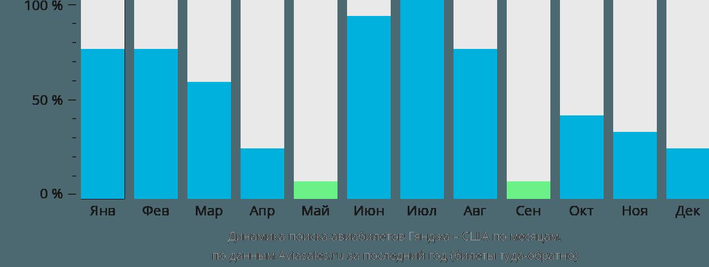 Динамика поиска авиабилетов из Гянджи в США по месяцам