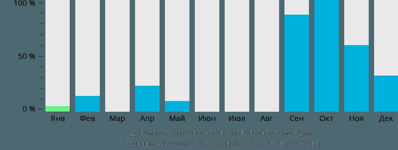Динамика поиска авиабилетов из Кавиенга по месяцам