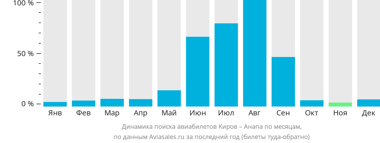 Динамика поиска авиабилетов из Кирова в Анапу по месяцам
