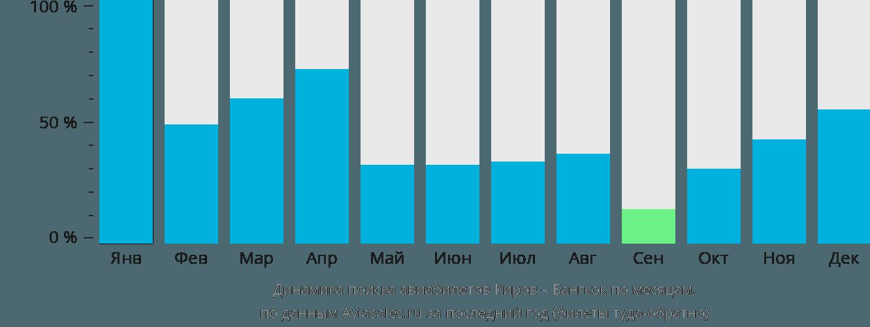 Динамика поиска авиабилетов из Кирова в Бангкок по месяцам