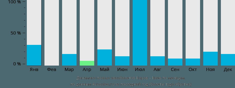 Динамика поиска авиабилетов из Кирова в Киев по месяцам