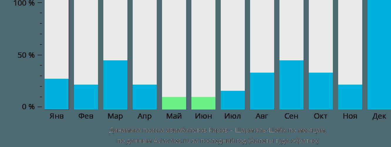 Динамика поиска авиабилетов из Кирова в Шарм-эль-Шейх по месяцам