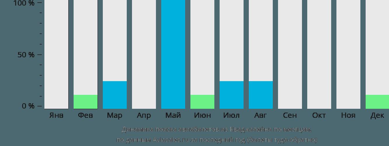 Динамика поиска авиабилетов из Кваджалейна по месяцам