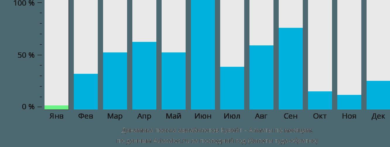 Динамика поиска авиабилетов из Эль-Кувейта в Алматы по месяцам