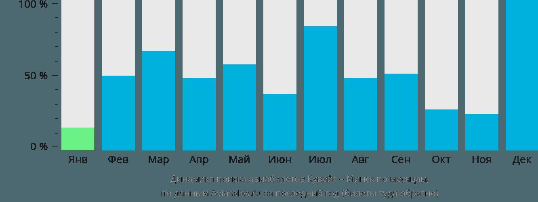 Динамика поиска авиабилетов из Кувейта в Минск по месяцам