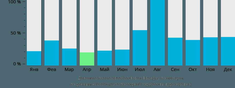 Динамика поиска авиабилетов из Кванджу по месяцам