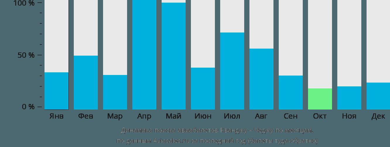 Динамика поиска авиабилетов из Кванджу в Чеджу по месяцам