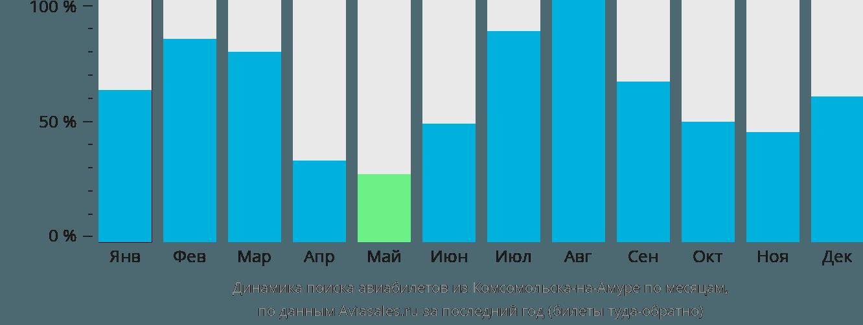Динамика поиска авиабилетов из Комсомольска-на-Амуре по месяцам