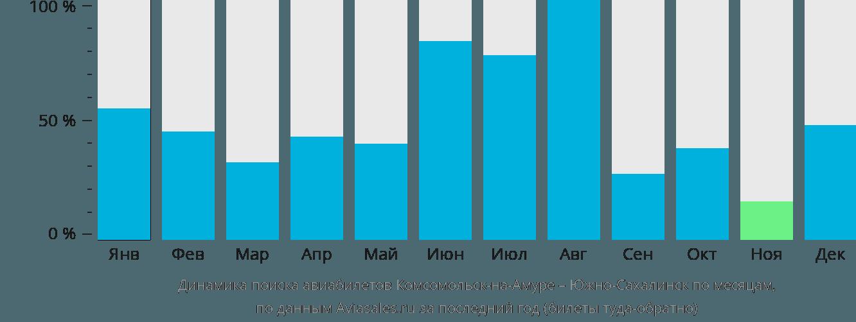 Динамика поиска авиабилетов из Комсомольска-на-Амуре в Южно-Сахалинск по месяцам