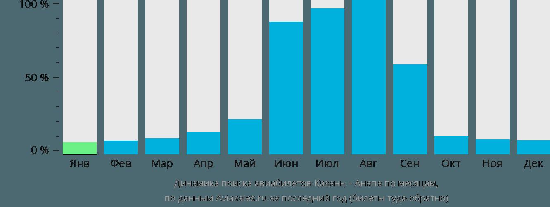 Динамика поиска авиабилетов из Казани в Анапу по месяцам