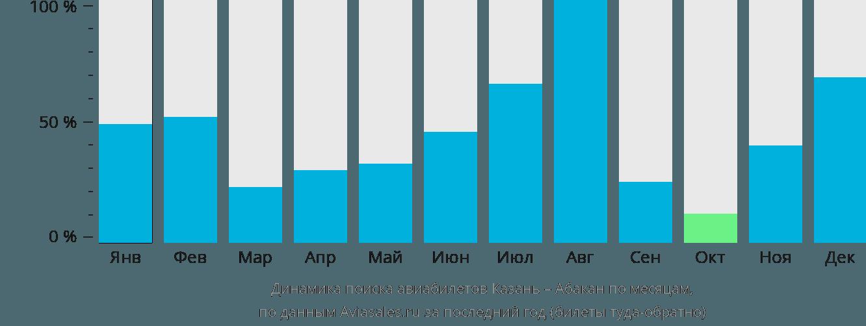 Динамика поиска авиабилетов из Казани в Абакан по месяцам