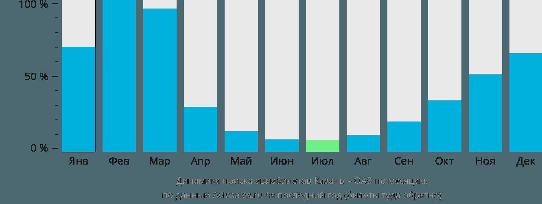 Динамика поиска авиабилетов из Казани в ОАЭ по месяцам