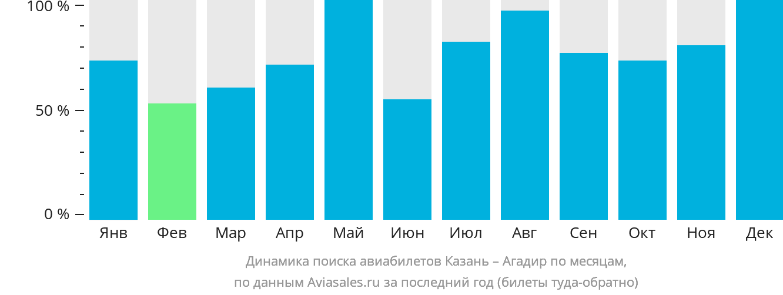 Динамика поиска авиабилетов из Казани в Агадир по месяцам