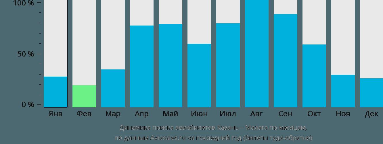 Динамика поиска авиабилетов из Казани в Малагу по месяцам