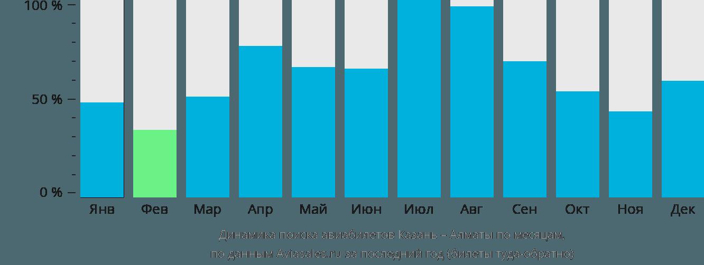 Динамика поиска авиабилетов из Казани в Алматы по месяцам