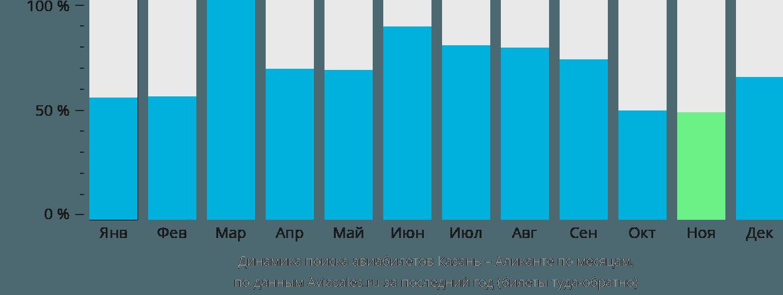 Динамика поиска авиабилетов из Казани в Аликанте по месяцам