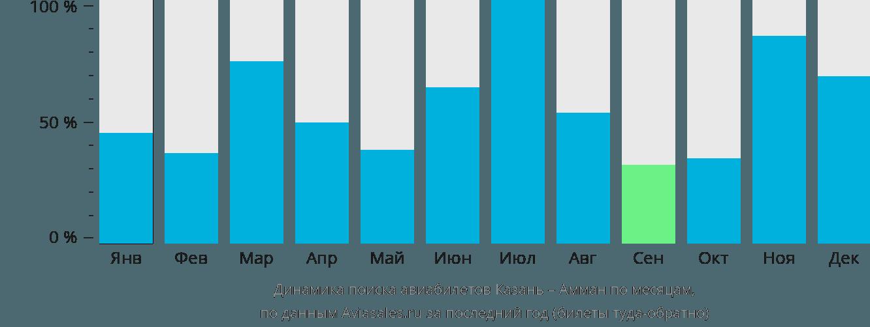 Динамика поиска авиабилетов из Казани в Амман по месяцам