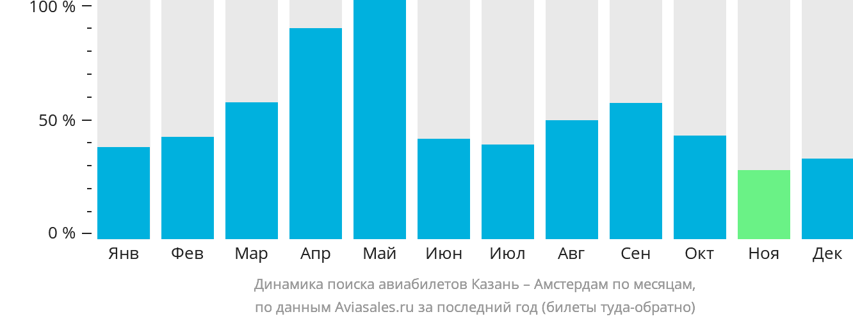 Динамика поиска авиабилетов из Казани в Амстердам по месяцам