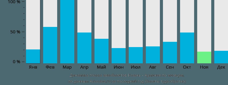Динамика поиска авиабилетов из Казани в Армению по месяцам