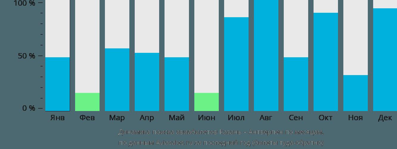 Динамика поиска авиабилетов из Казани в Антверпен по месяцам
