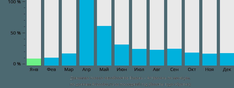 Динамика поиска авиабилетов из Казани в Астрахань по месяцам