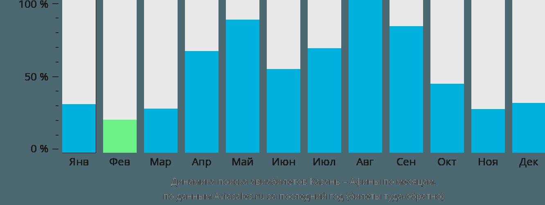 Динамика поиска авиабилетов из Казани в Афины по месяцам