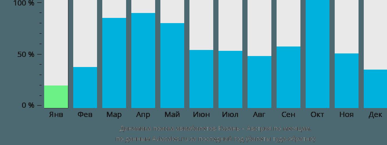 Динамика поиска авиабилетов из Казани в Австрию по месяцам