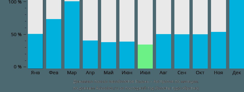 Динамика поиска авиабилетов из Казани в Австралию по месяцам