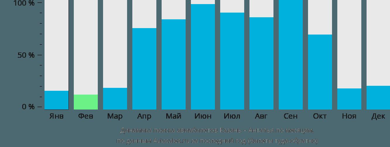 Динамика поиска авиабилетов из Казани в Анталью по месяцам