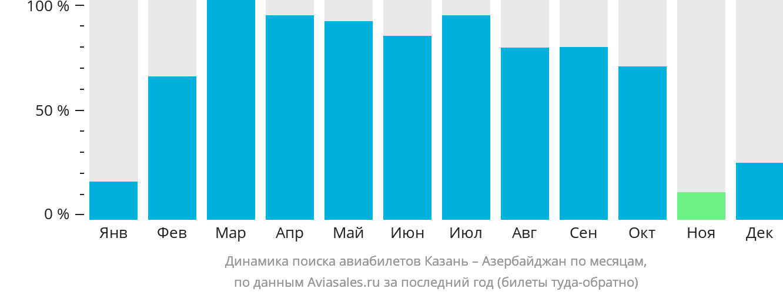 Динамика поиска авиабилетов из Казани в Азербайджан по месяцам