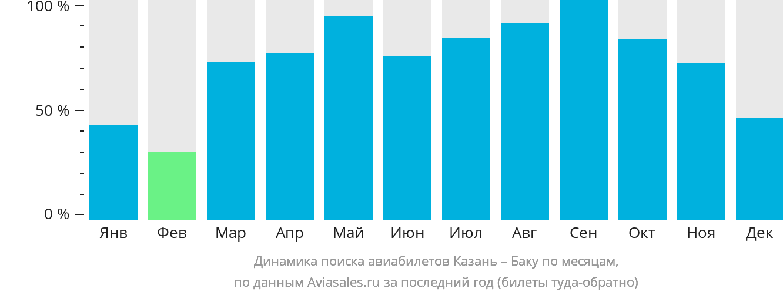 Динамика поиска авиабилетов из Казани в Баку по месяцам