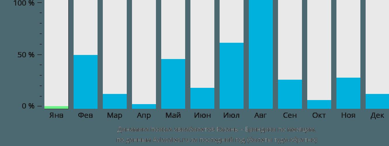 Динамика поиска авиабилетов из Казани в Бриндизи по месяцам