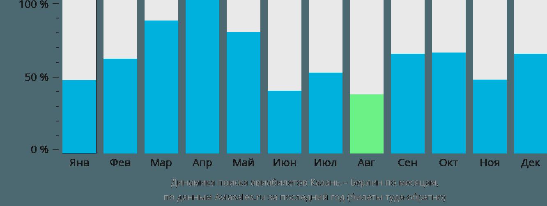 Динамика поиска авиабилетов из Казани в Берлин по месяцам