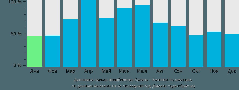 Динамика поиска авиабилетов из Казани в Бельгию по месяцам