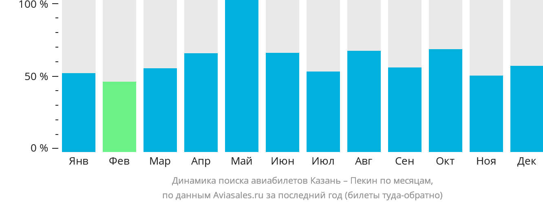 Динамика поиска авиабилетов из Казани в Пекин по месяцам