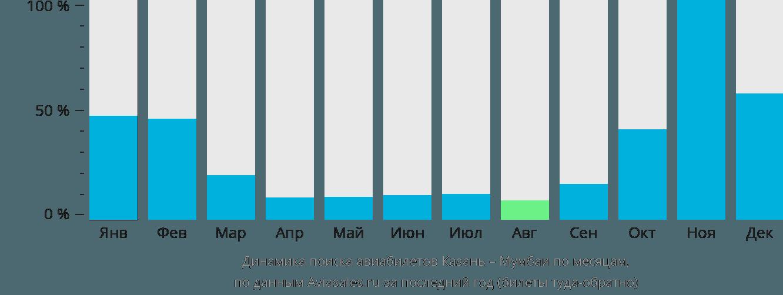 Динамика поиска авиабилетов из Казани в Мумбаи по месяцам