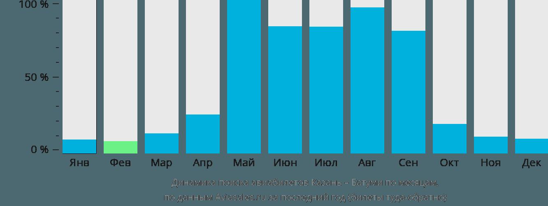 Динамика поиска авиабилетов из Казани в Батуми по месяцам