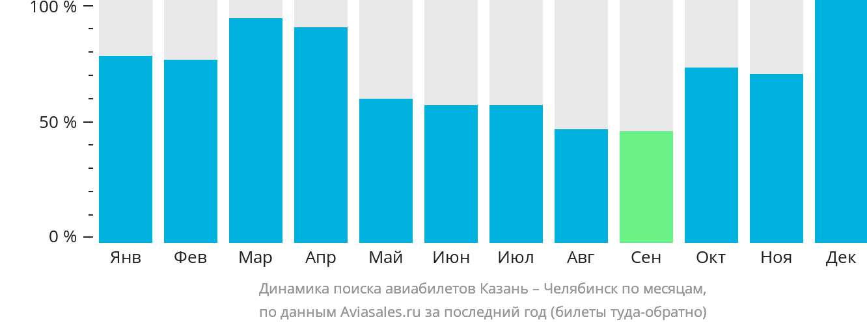 Динамика поиска авиабилетов из Казани в Челябинск по месяцам