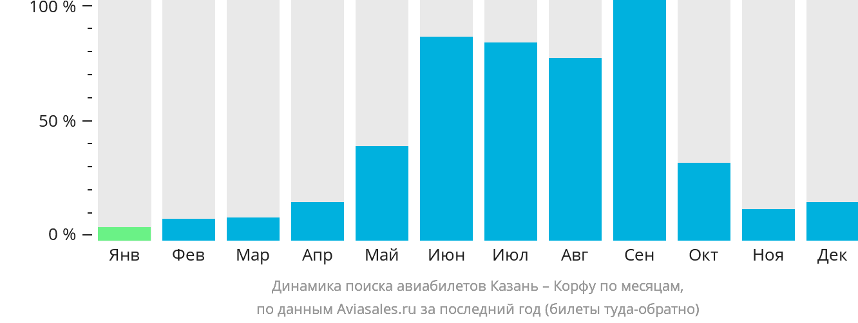 Динамика поиска авиабилетов из Казани на Корфу по месяцам