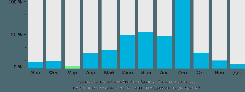 Динамика поиска авиабилетов из Казани в Ханью по месяцам