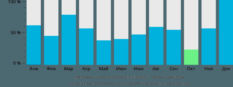 Динамика поиска авиабилетов из Казани в Чили по месяцам