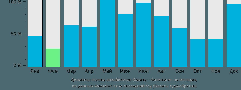 Динамика поиска авиабилетов из Казани в Копенгаген по месяцам